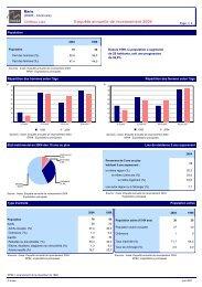Chiffres cles issus des enquetes annuelles de recensement de 2004 ...