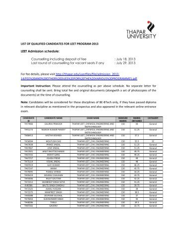 LIST OF QUALIFIED CANDIDATES FOR LEET PROGRAM-2013 ...