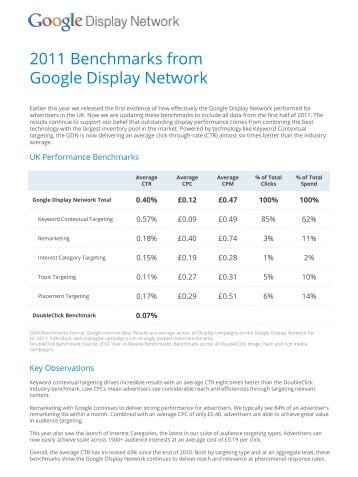 2011 Benchmarks from Google Display Network