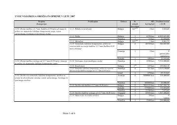 Izvoz/uvoz vojaškega orožja in opreme v letu 2007 - Ministrstvo za ...