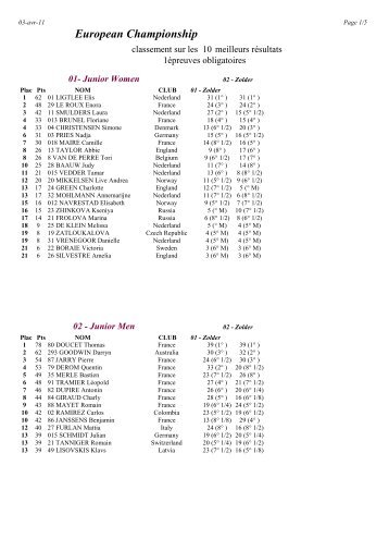 Ranking after Zolder - HERE (pdf) - bikros.cz