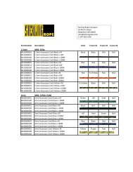 1.5mm MBS: 45lbs 2mm MBS: 225lbs (1kN) - Sterling Rope