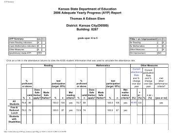 AYP Summary - Kansas City, Kansas Public Schools