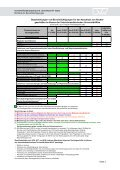 Richtlinie für Bevollmächtigungen - Veterinärmedizinische ... - Seite 3