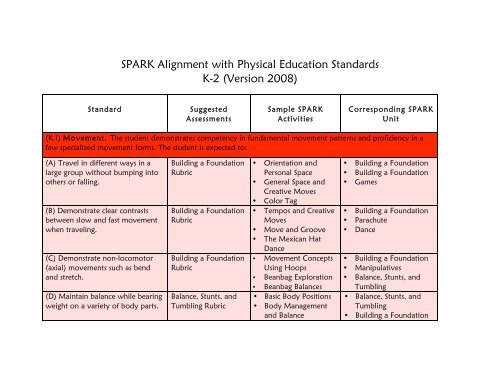Spark Alignment With Physical Education Standards K 2 Version