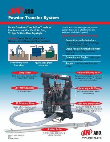 Powder Transfer System - Amet