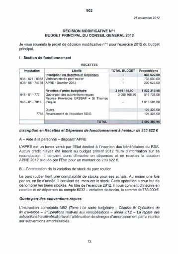 Décision Modificative n°1 - Tarbes-Infos