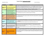 Academic Program: Assessment Plan Template - University of South ...