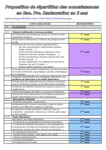 Epreuve e22 bac pro option csr competences sbssa - Fiche bilan de competences bac pro cuisine ...