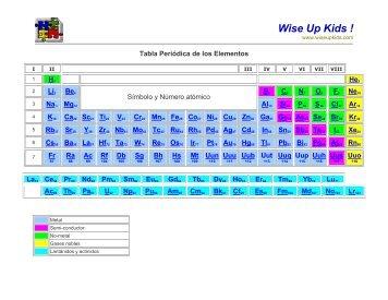 Tabla periódica de los elementos - Cucurucho