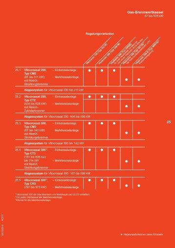 Page 1 25– 1 5811922-6 5811922-6 Gas-Brennwertkessel 87 bis ...