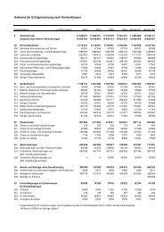 Definitives Budget 2008, Statistiken