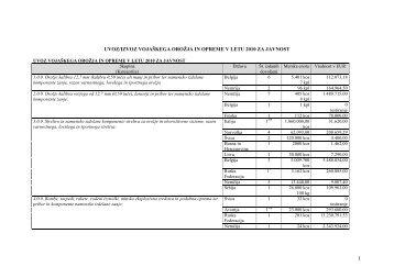uvoz/izvoz vojaškega orožja in opreme v letu 2010 za javnost