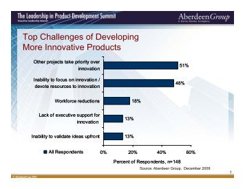 T Ch ll f D l i Top Challenges of Developing More Innovative Products