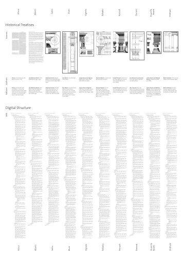 Historical Treatises Digital Structure