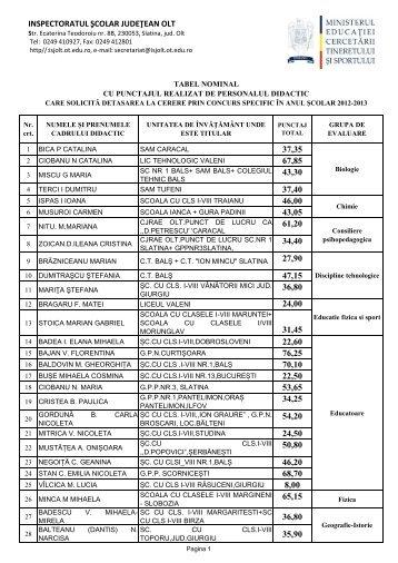 tabel nominal cu punctajul realizat de personalul didactic - ISJ Olt