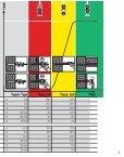 Adobe Acrobat fil dansk - Hilti Danmark A/S - Page 3