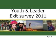 Youth & Leader Exit survey 2011