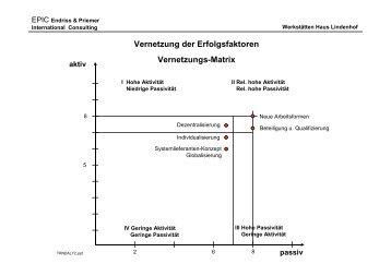 Endriss & Priemer - Stiftung Haus Lindenhof