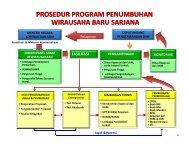 Prosedur Program Penumbuhan Wirausaha Baru Sarjana - Smecda