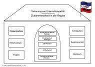 Zwischenbericht PDF-Dokument - Projekt SINET