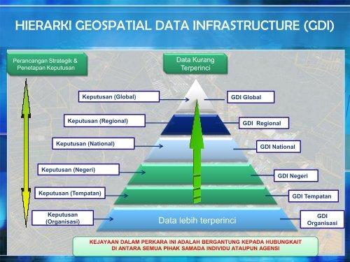 perkongsian maklumat geospatial - NRE