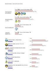 Levico - Partito Democratico del Trentino