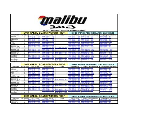 Malibu 2009-2011 Prop Application Guide (PDF) - Bakes Online