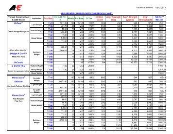 worldwide thread size comparison chart pdf american efird inc