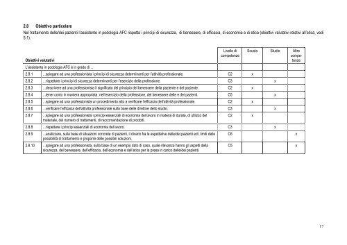 1.6 Obiettivo particolare L'assistente in podologia AFC stabilisce un ...