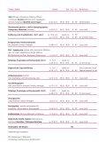 Schulmedizinische Basisausbildung - IKP Institut - Seite 3