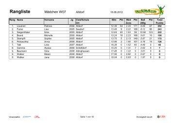 Rangliste 2012 - Leichtathletik Club Altdorf