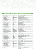 Pobierz katalog - pk components - Page 5