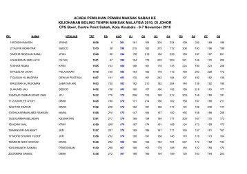 Lelaki Blok 1 - MAKSAK Sabah