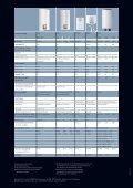 Elektro Warmwassergeräte - Format - Page 4