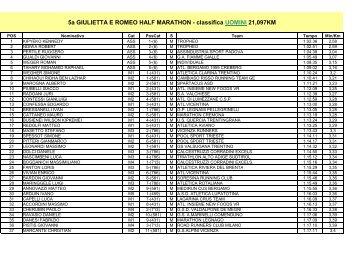 Classifica Generale Maschile - Bresciachecorre.it