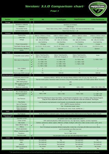 Comparison chart 3.1.0-page1 - Green Hippo