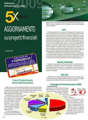06-7 5 per nille - Associazione Italiana Celiachia