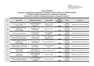 Lista rankingowa wniosków z posiedzenia Komisji Oceny Projektów ...