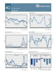 Eurozone - Western Asset