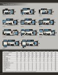 FIFTH WHEELS & TRAVEL TRAILERS - Family RV Center - Page 6