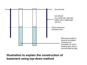 Deep excavation construction by top down method in for Basement construction methods