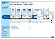 Qualitätsbericht des MDK - AWO Regionalverband am Harz eV