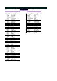 Lista solicitari camin - Facultatea de Chimie