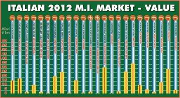 Dati di mercato 2012 aggregati (PDF) - Dismamusica