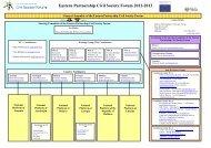 Organigramme - Eastern Partnership Civil Society Forum