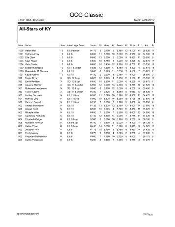 Score Summaries by Team - Queen City Gymnastics