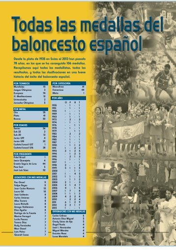 Todas las medallas - Federación Española de Baloncesto