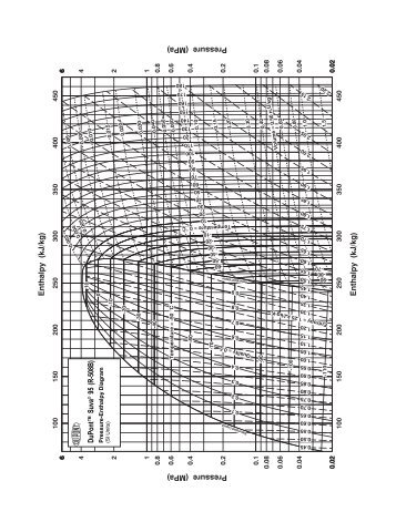 Dupont Hfc 134a Pressure Enthalpy Diagram Wiring Diagram For Light