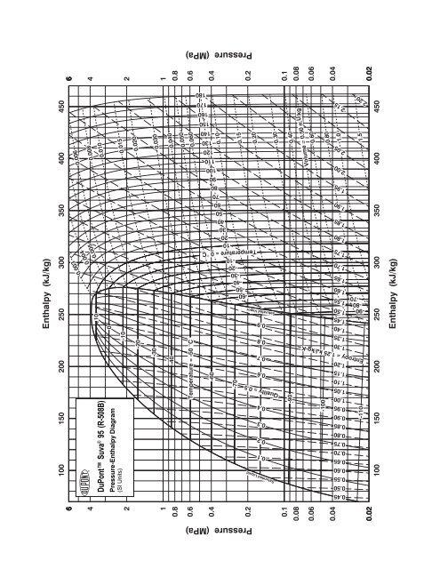 Pressure-Enthalpy (SI) [ pdf] - DuPont